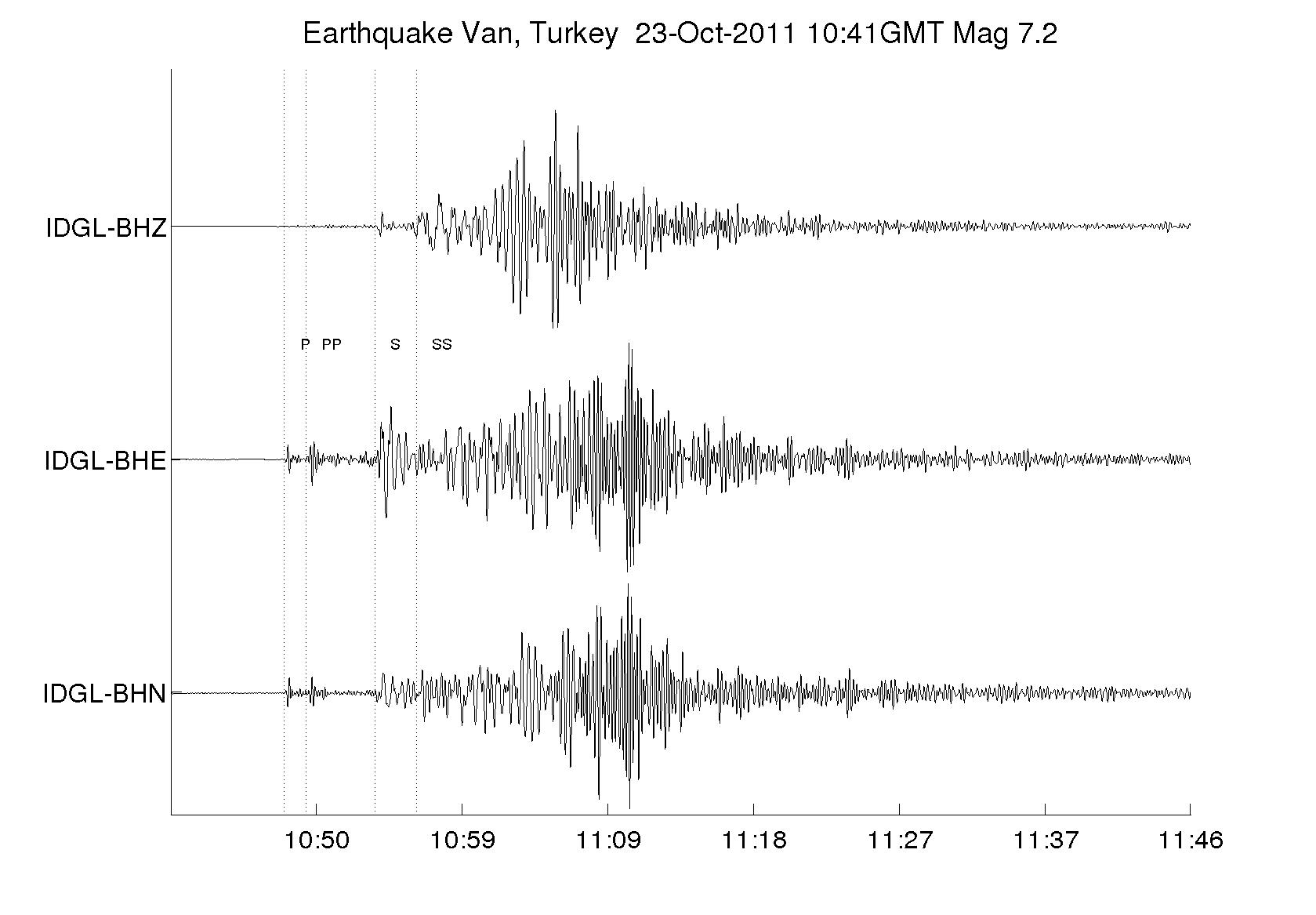 Turkey earthquake IDGL