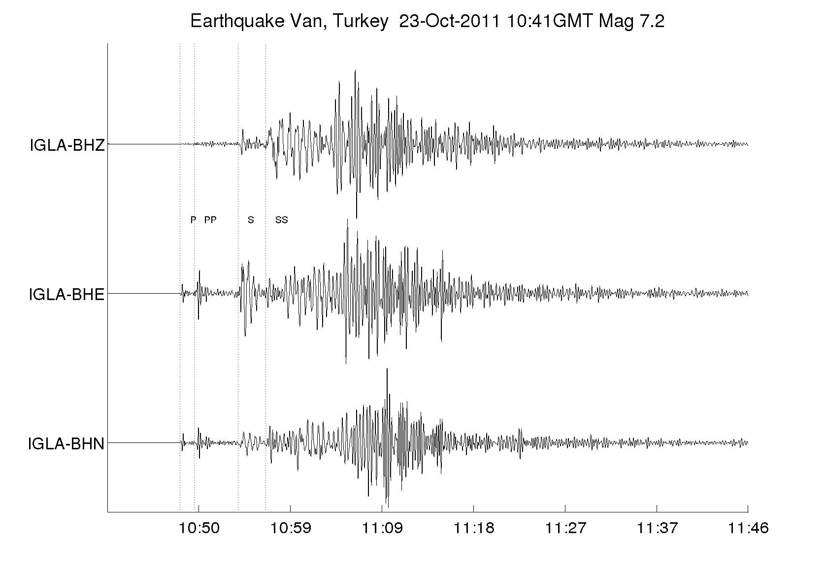 Turkey earthquake IGLA