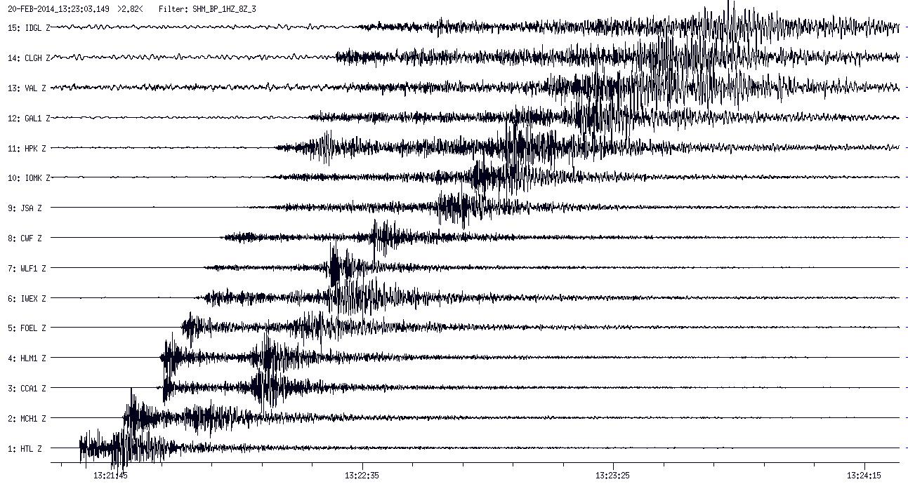20140220 bristol channel seismo